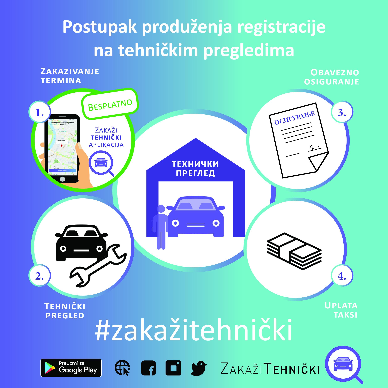 postupa produžetka registracije vozila na tehničkim pregledima